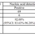 lepu-medical-antigen-percent
